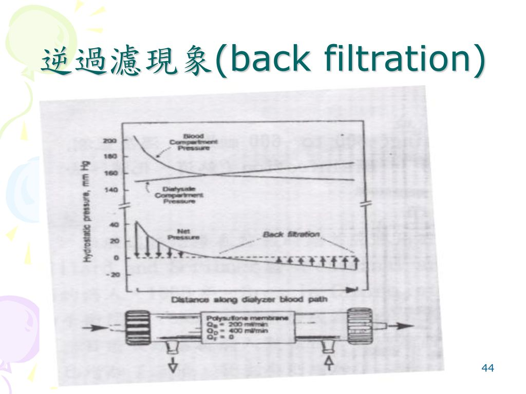 逆過濾現象(back filtration)