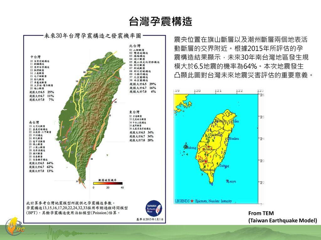 台灣孕震構造 震央位置在旗山斷層以及潮州斷層兩個地表活 動斷層的交界附近。根據2015年所評估的孕 震構造結果顯示,未來30年南台灣地區發生規 模大於6.5地震的機率為64%。本次地震發生 凸顯此圖對台灣未來地震災害評估的重要意義。