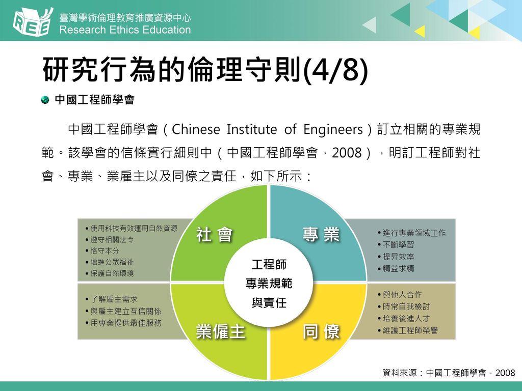 研究行為的倫理守則(4/8) 中國工程師學會. 中國工程師學會(Chinese Institute of Engineers)訂立相關的專業規 範。該學會的信條實行細則中(中國工程師學會,2008),明訂工程師對社 會、專業、業雇主以及同僚之責任,如下所示: