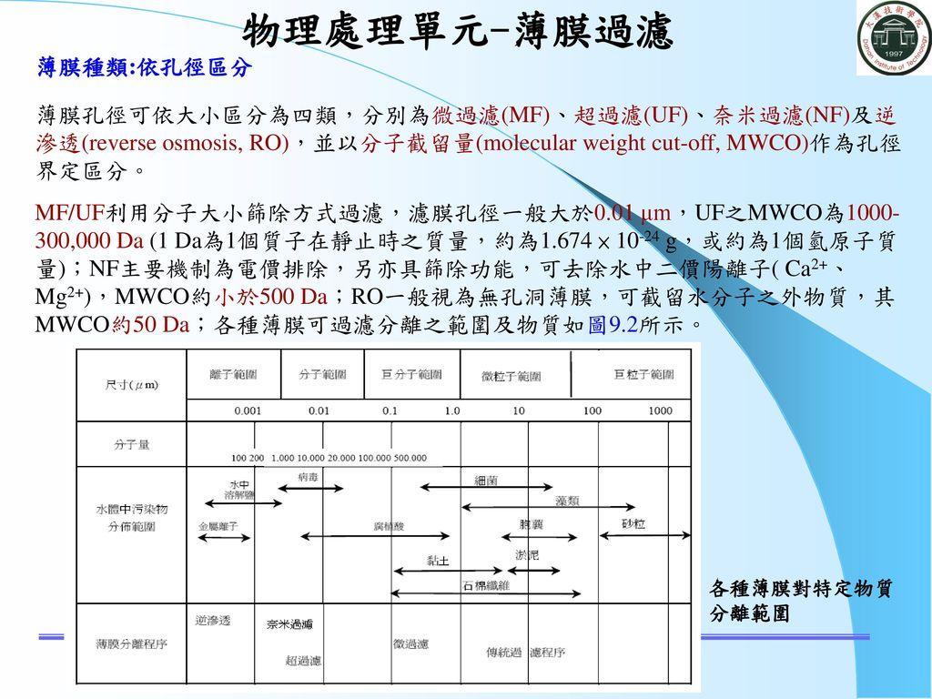 物理處理單元-薄膜過濾 大漢技術學院 土木工程與環境資源管理系 薄膜種類:依孔徑區分