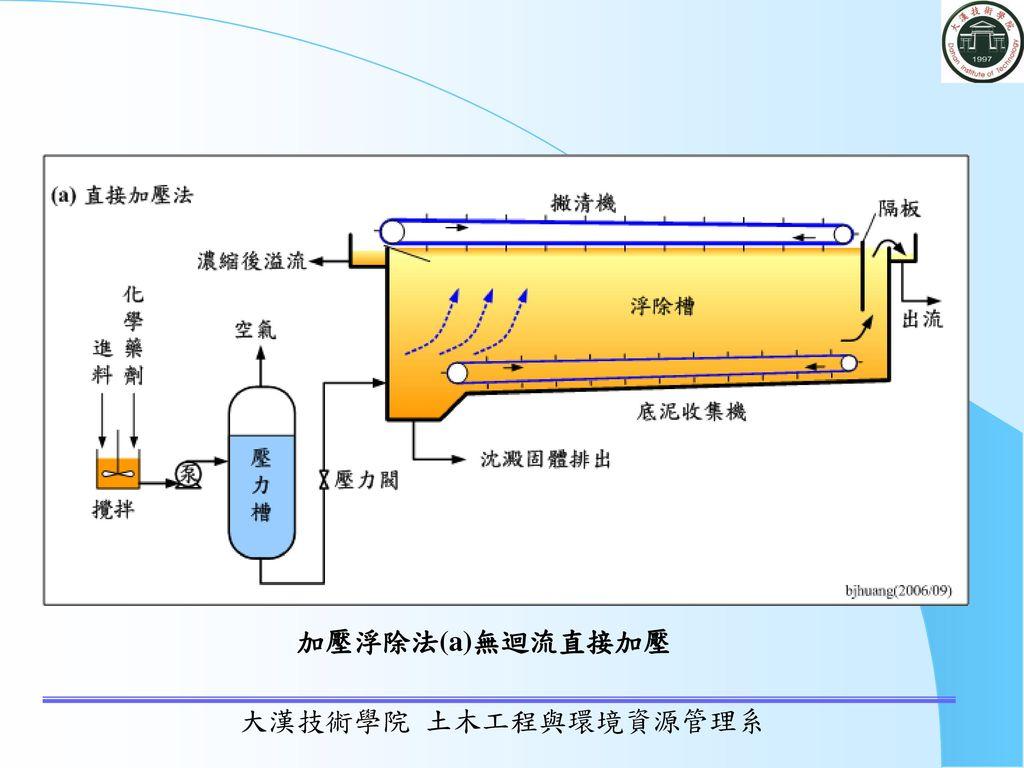 加壓浮除法(a)無迴流直接加壓 大漢技術學院 土木工程與環境資源管理系