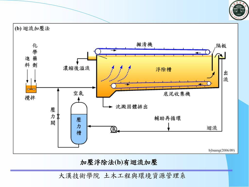 加壓浮除法(b)有迴流加壓 大漢技術學院 土木工程與環境資源管理系