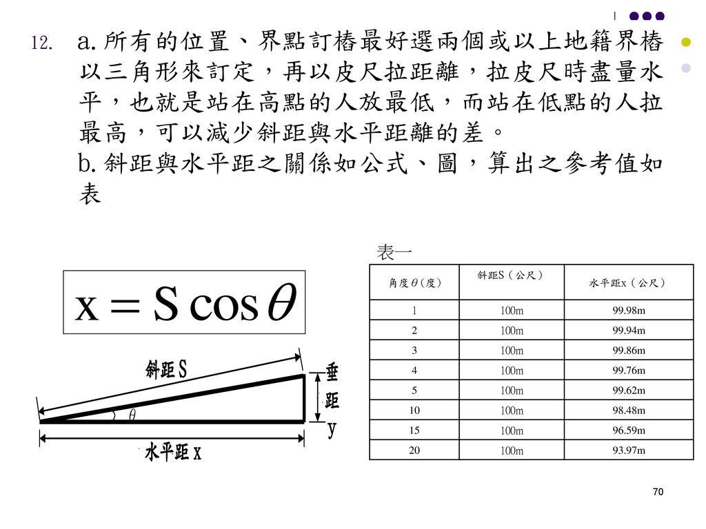 a.所有的位置、界點訂樁最好選兩個或以上地籍界樁以三角形來訂定,再以皮尺拉距離,拉皮尺時盡量水平,也就是站在高點的人放最低,而站在低點的人拉最高,可以減少斜距與水平距離的差。 b.斜距與水平距之關係如公式、圖,算出之參考值如表