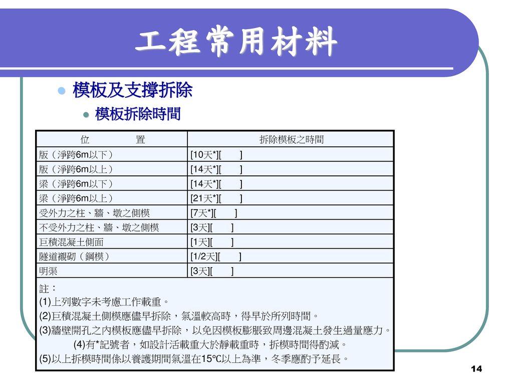 工程常用材料 模板及支撐拆除 模板拆除時間 註: (1)上列數字未考慮工作載重。