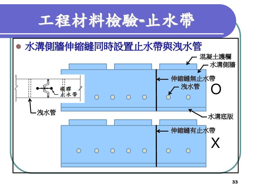 工程材料檢驗-止水帶 O X 水溝側牆伸縮縫同時設置止水帶與洩水管 混凝土護欄 水溝側牆 伸縮縫無止水帶 洩水管 洩水管 水溝底版