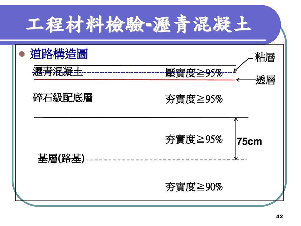 工程材料檢驗-瀝青混凝土 道路構造圖 粘層 瀝青混凝土 壓實度≧95% 透層 碎石級配底層 夯實度≧95% 夯實度≧95% 75cm