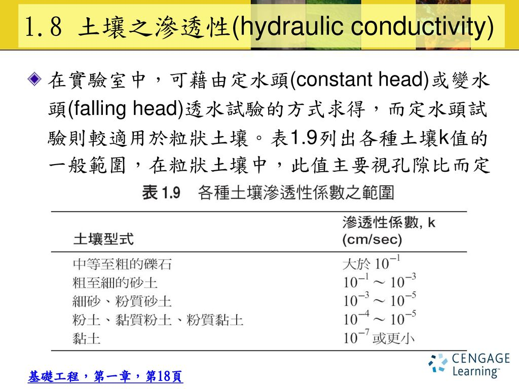 1.8 土壤之滲透性(hydraulic conductivity)