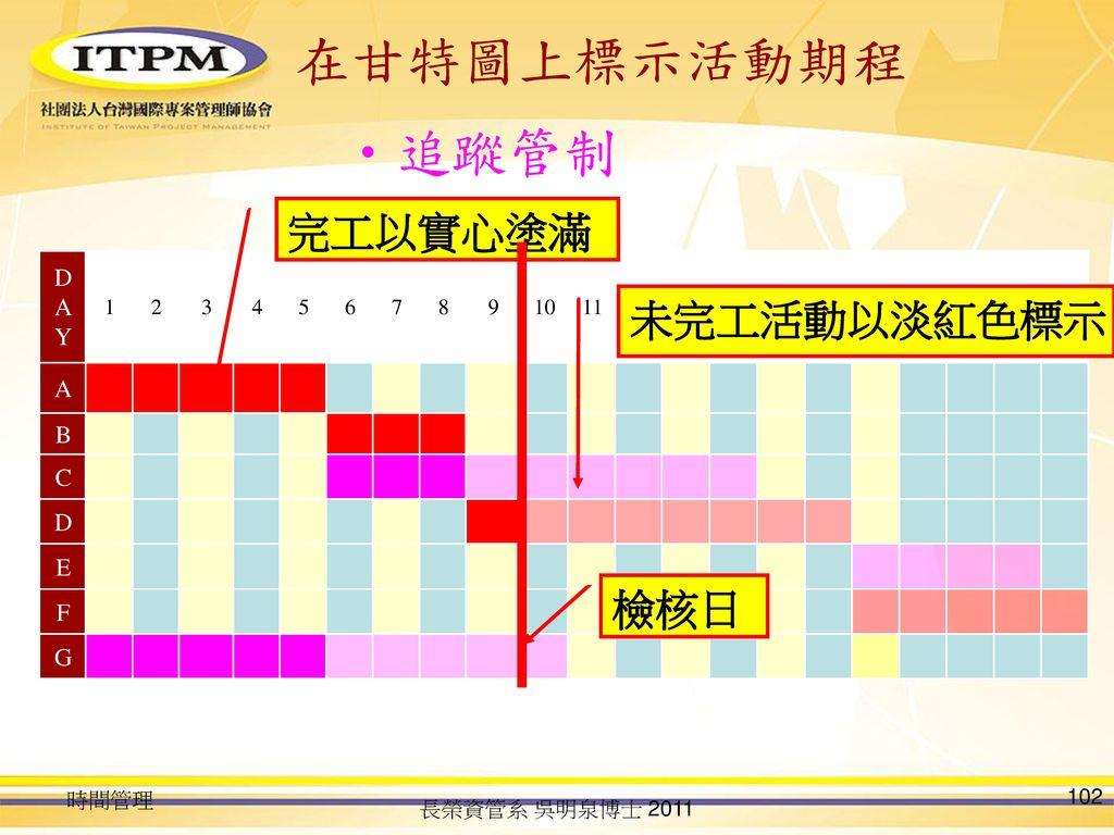 在甘特圖上標示活動期程 追蹤管制 完工以實心塗滿 未完工活動以淡紅色標示 檢核日 DAY A B C D E F G 1 2 3 4 5 6