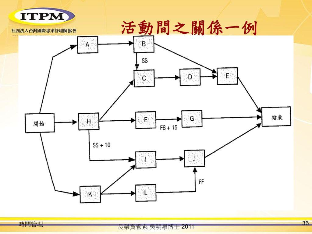 活動間之關係一例 時間管理 長榮資管系 吳明泉博士 2011