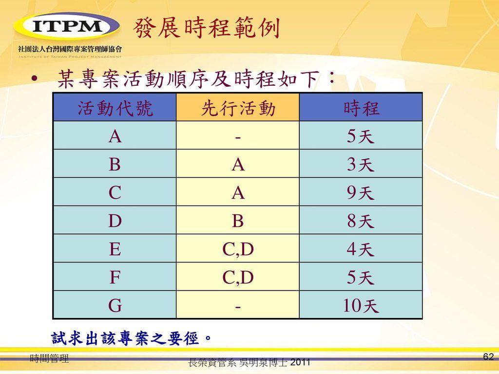 發展時程範例 某專案活動順序及時程如下: 活動代號 先行活動 時程 A - 5天 B 3天 C 9天 D 8天 E C,D 4天 F G