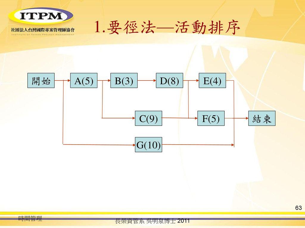 1.要徑法—活動排序 開始 A(5) B(3) D(8) E(4) C(9) F(5) 結束 G(10) 時間管理