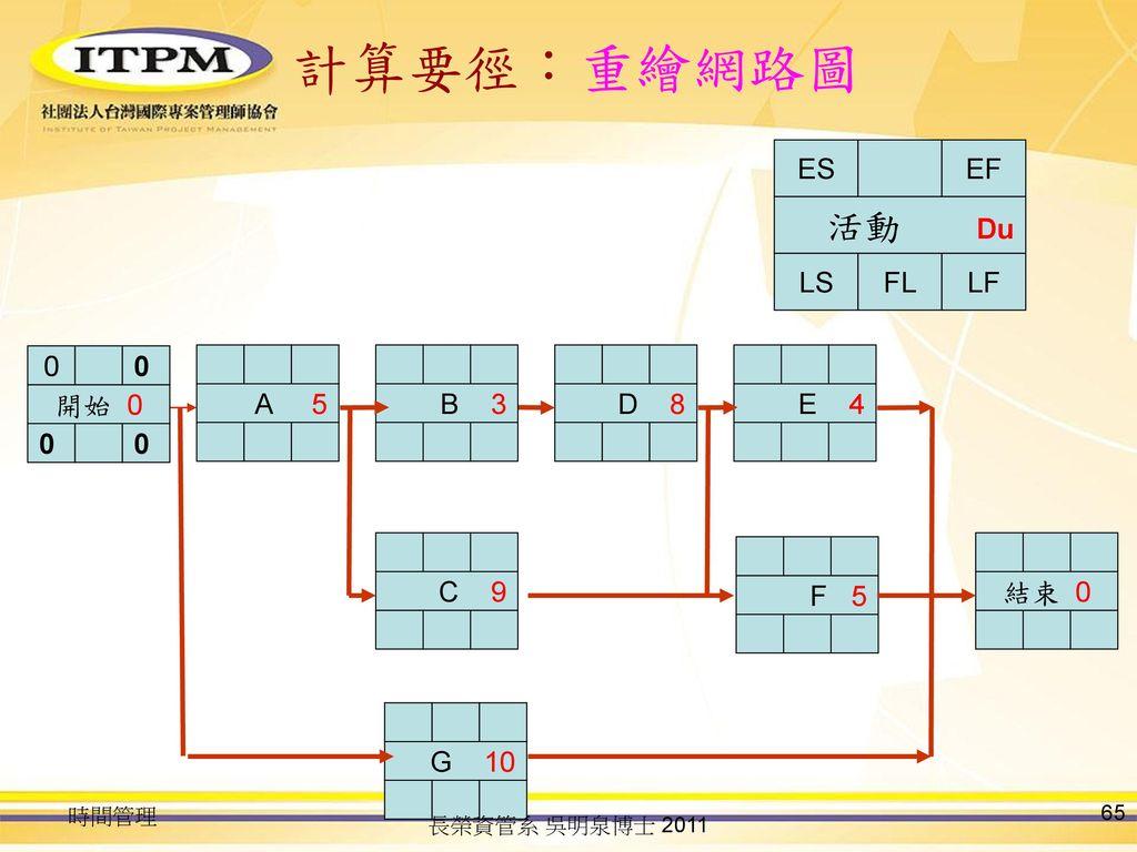 計算要徑:重繪網路圖 活動 Du LS FL LF ES EF A 5 結束 0 開始 0 D 8 E 4 C 9 F 5 B 3 G 10