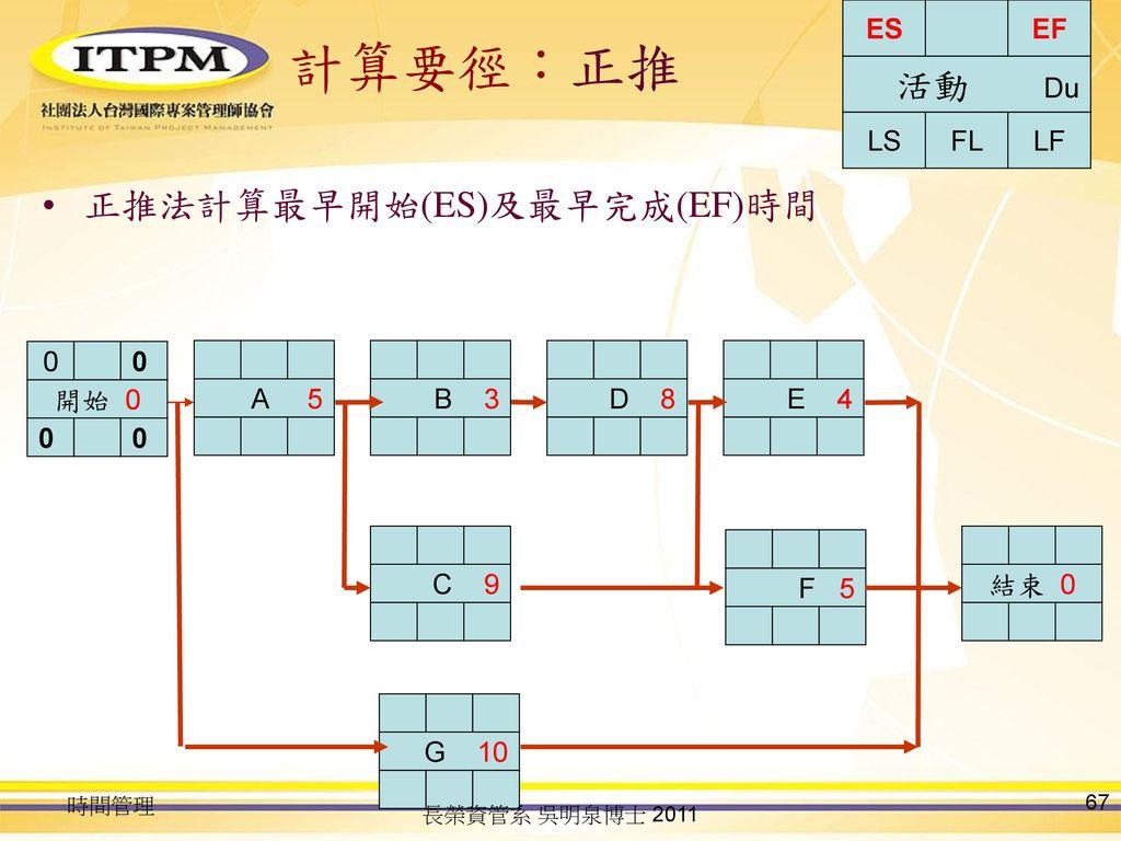 計算要徑:正推 活動 Du 正推法計算最早開始(ES)及最早完成(EF)時間 LS FL LF ES EF 開始 0 A 5 B 3 D 8