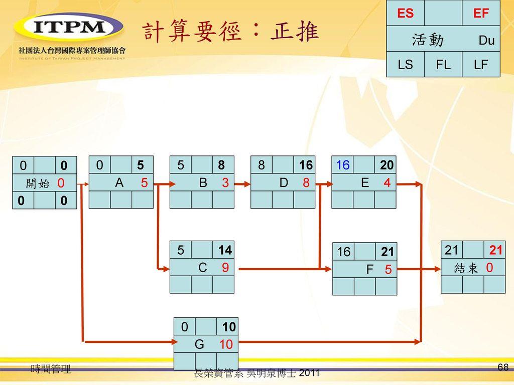 計算要徑:正推 活動 Du LS FL LF ES EF 開始 0 A 5 5 B 3 5 8 D 8 8 16 E 4 16 20 C 9