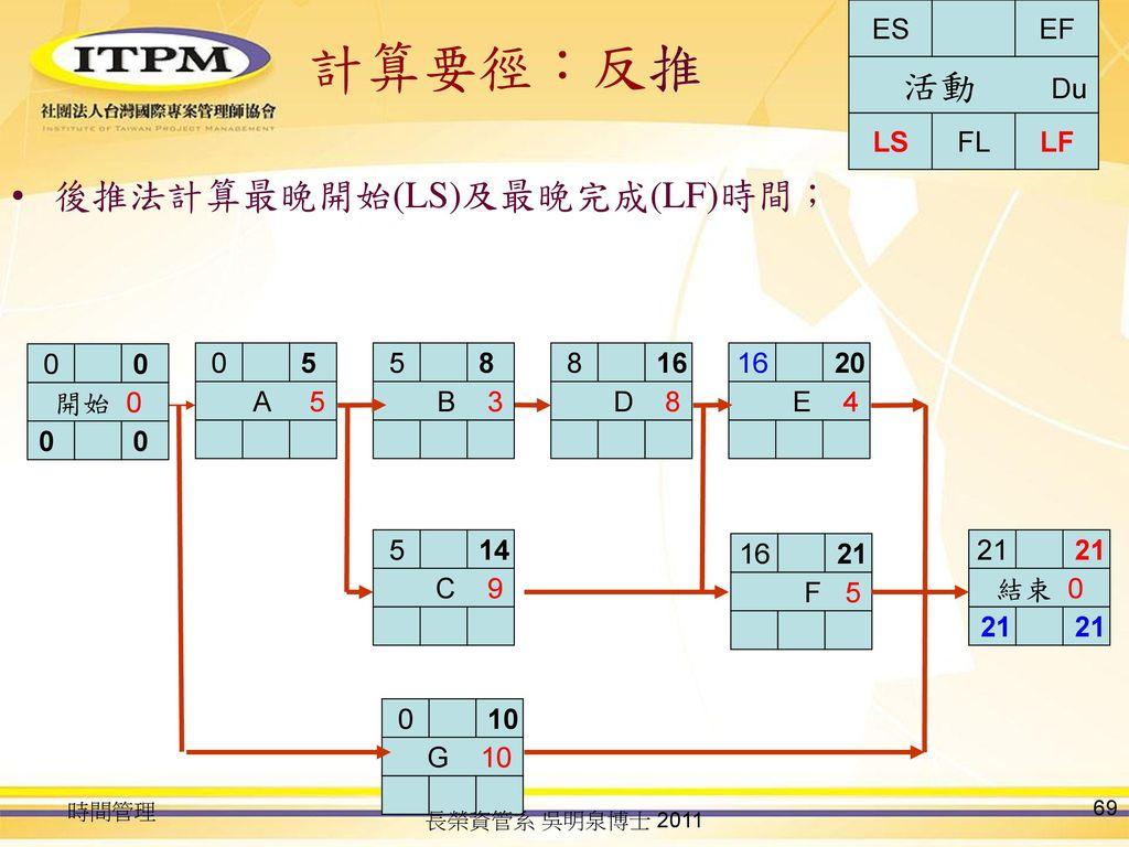 計算要徑:反推 活動 Du 後推法計算最晚開始(LS)及最晚完成(LF)時間; LS FL LF ES EF 開始 0 A 5 5 B 3