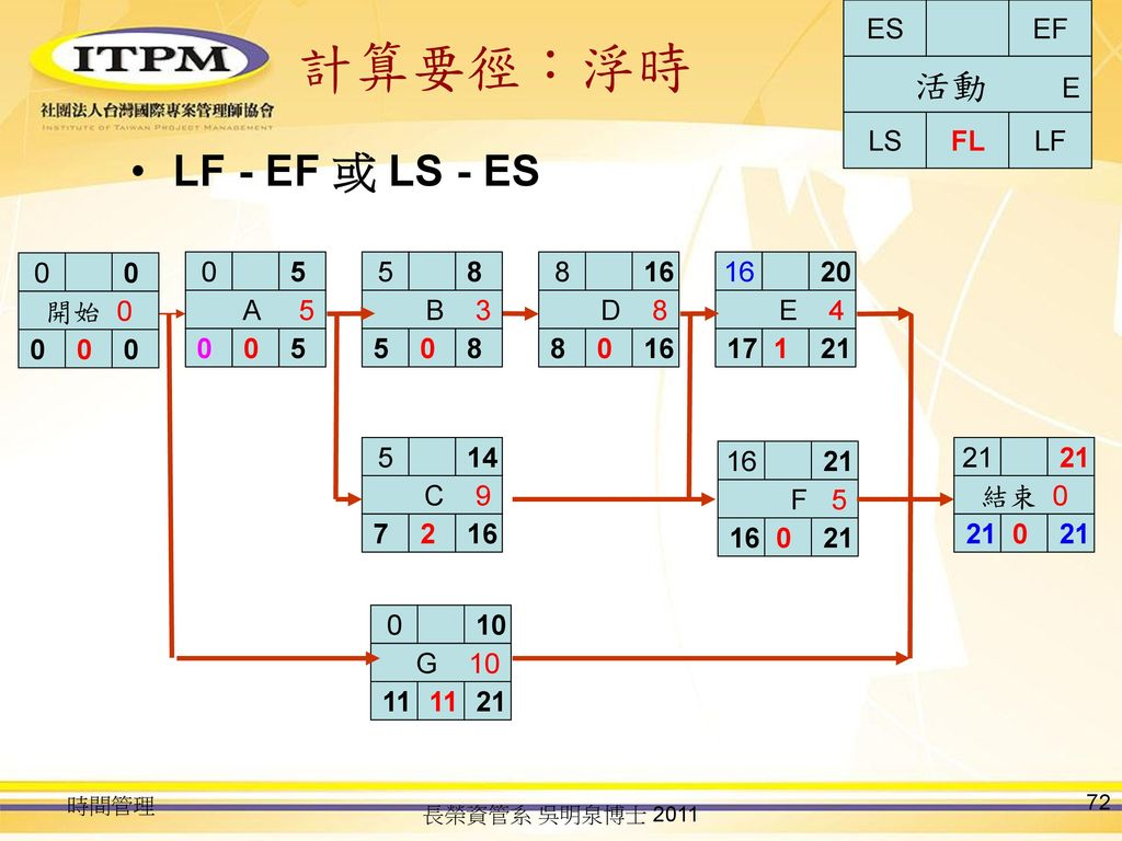 計算要徑:浮時 LF - EF 或 LS - ES 活動 E LS FL LF ES EF 開始 0 A 5 5 B 3 5 8 D 8 8