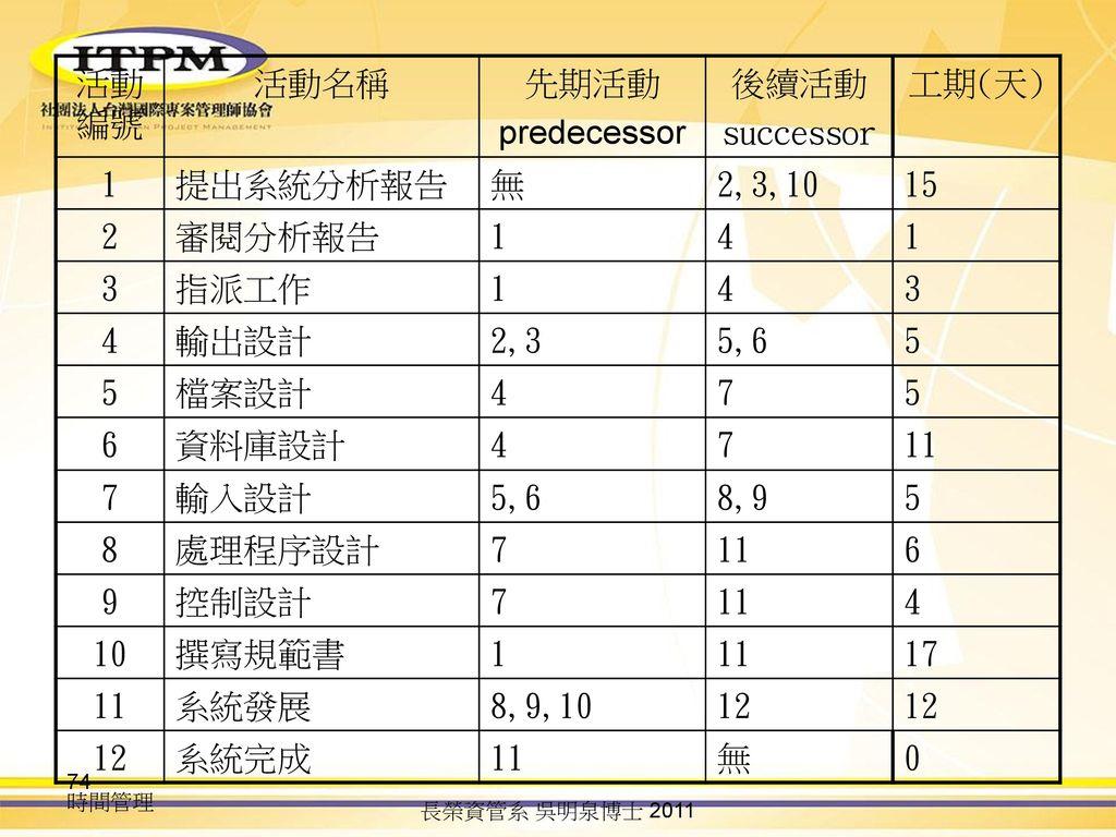 活動編號 活動名稱 先期活動 predecessor 後續活動 successor 工期(天) 1 提出系統分析報告 無 2,3,10 15
