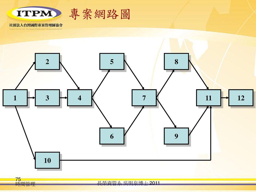 專案網路圖 2 5 8 1 3 4 7 11 12 6 9 10 時間管理 長榮資管系 吳明泉博士 2011