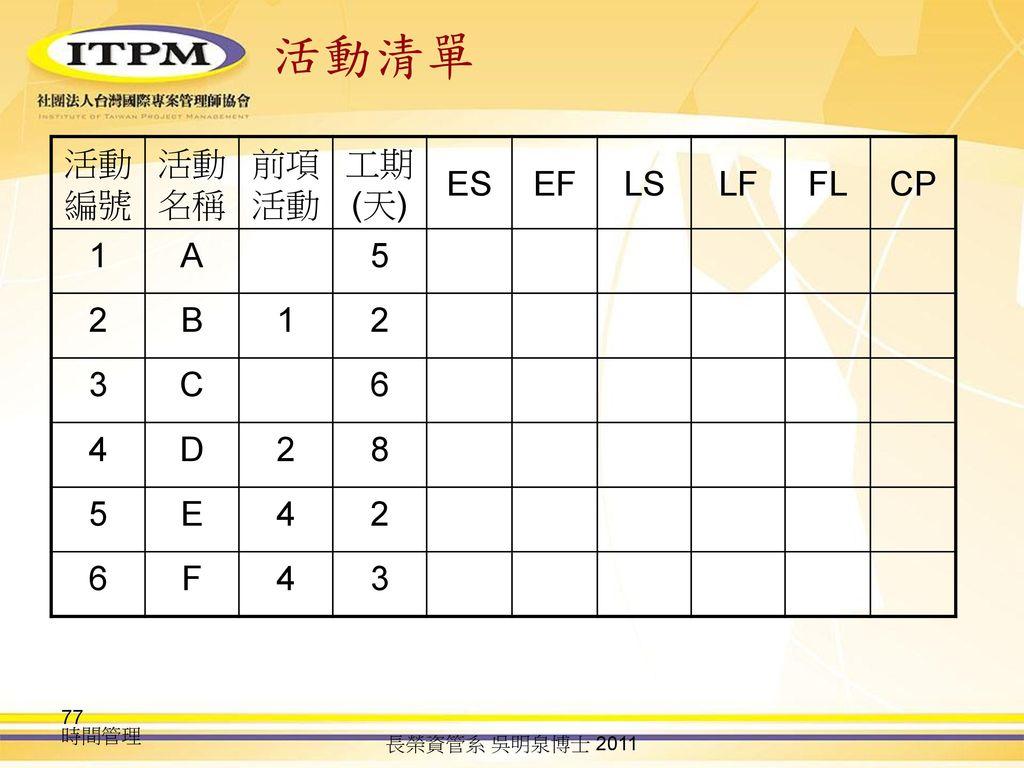 活動清單 活動編號 活動名稱 前項活動 工期(天) ES EF LS LF FL CP 1 A 5 2 B 3 C 6 4 D 8 E F