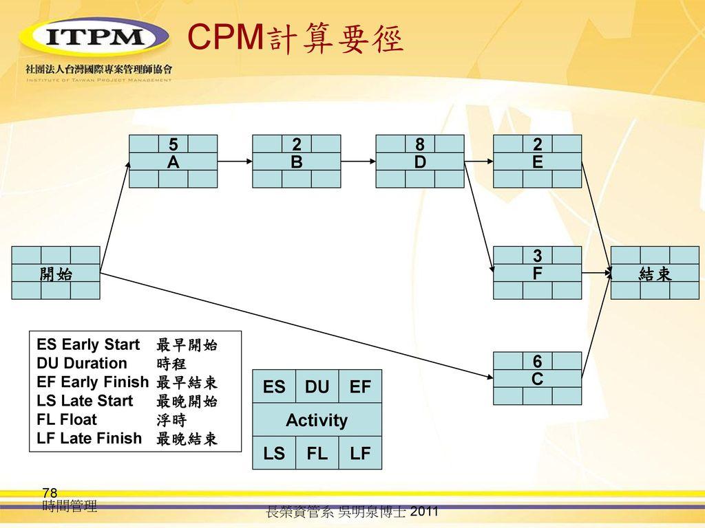 CPM計算要徑 A 5 B 2 D 8 E 2 開始 F 3 結束 C 6 Activity LS FL LF ES DU EF