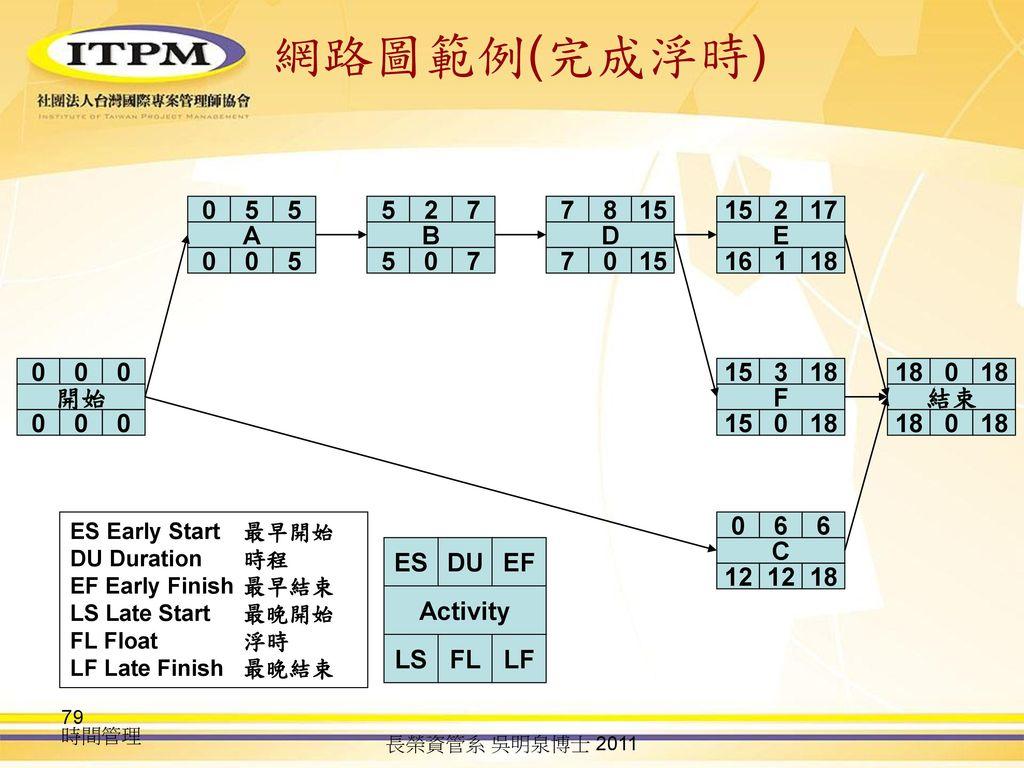 網路圖範例(完成浮時) A 5 B 5 7 2 D 7 15 8 E 16 1 18 15 2 17 開始 F 15 18 3 結束 18