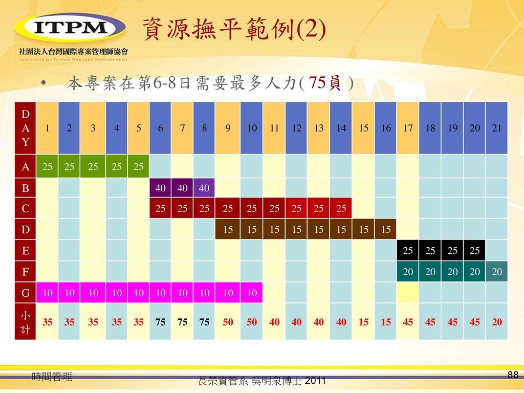 資源撫平範例(2) 本專案在第6-8日需要最多人力( 75員 ) DAY A B C D E F G 小計 1 2 3 4 5 6 7 8