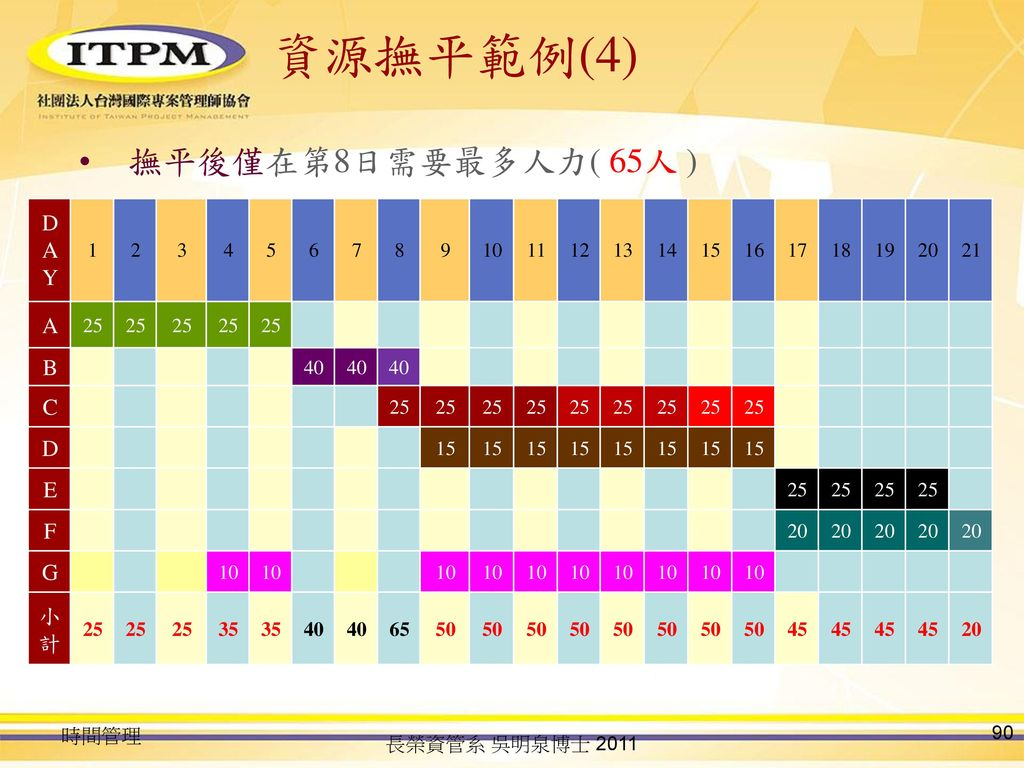 資源撫平範例(4) 撫平後僅在第8日需要最多人力( 65人 ) DAY A B C D E F G 小計 1 2 3 4 5 6 7 8 9