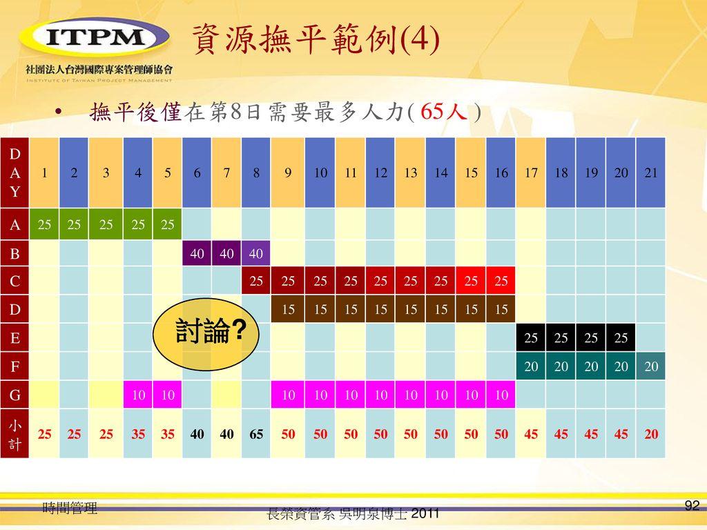 資源撫平範例(4) 討論 撫平後僅在第8日需要最多人力( 65人 ) DAY A B C D E F G 小計 1 2 3 4 5 6 7