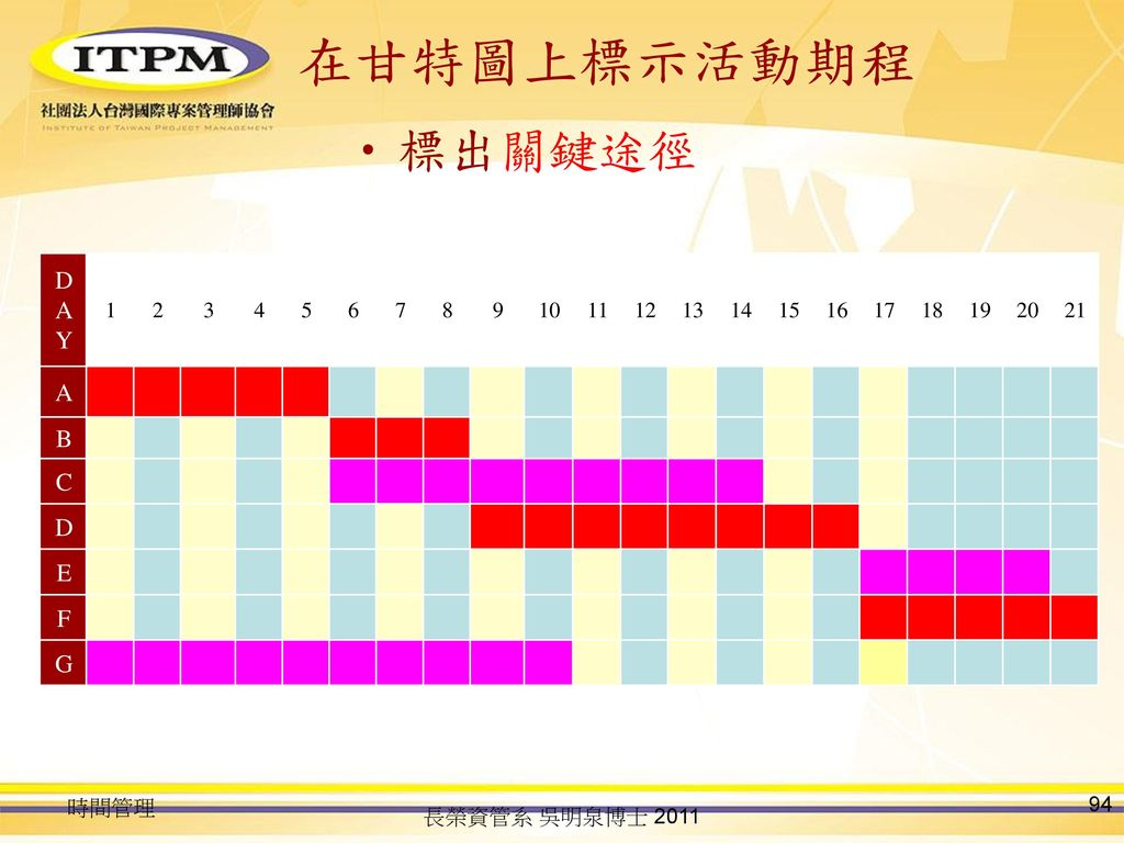在甘特圖上標示活動期程 標出關鍵途徑 DAY A B C D E F G 1 2 3 4 5 6 7 8 9 10 11 12 13 14