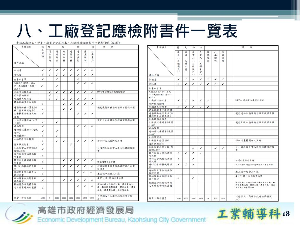 八、工廠登記應檢附書件一覽表