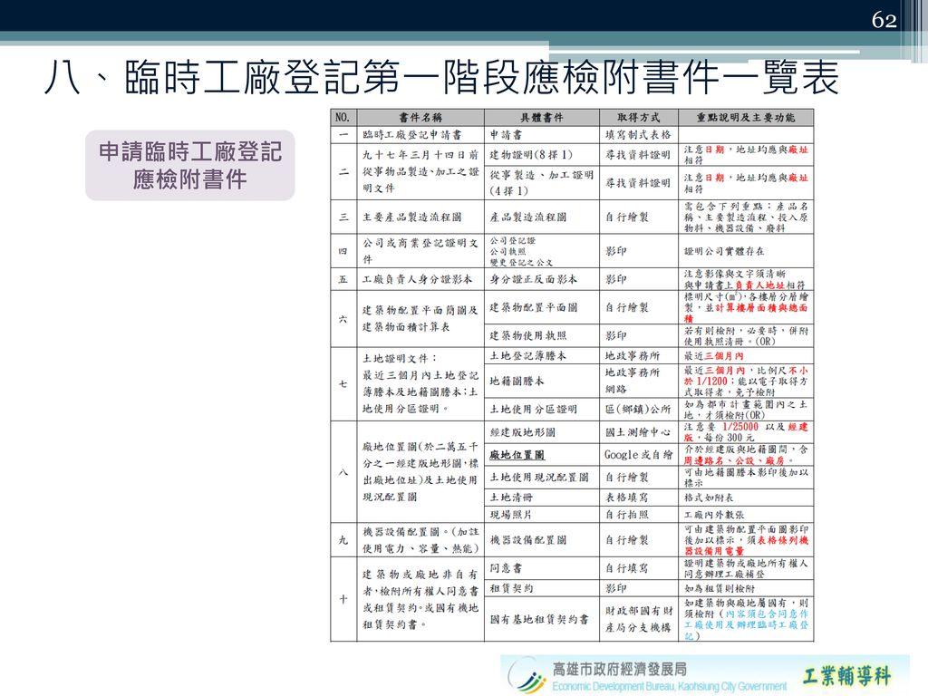 八、臨時工廠登記第一階段應檢附書件一覽表