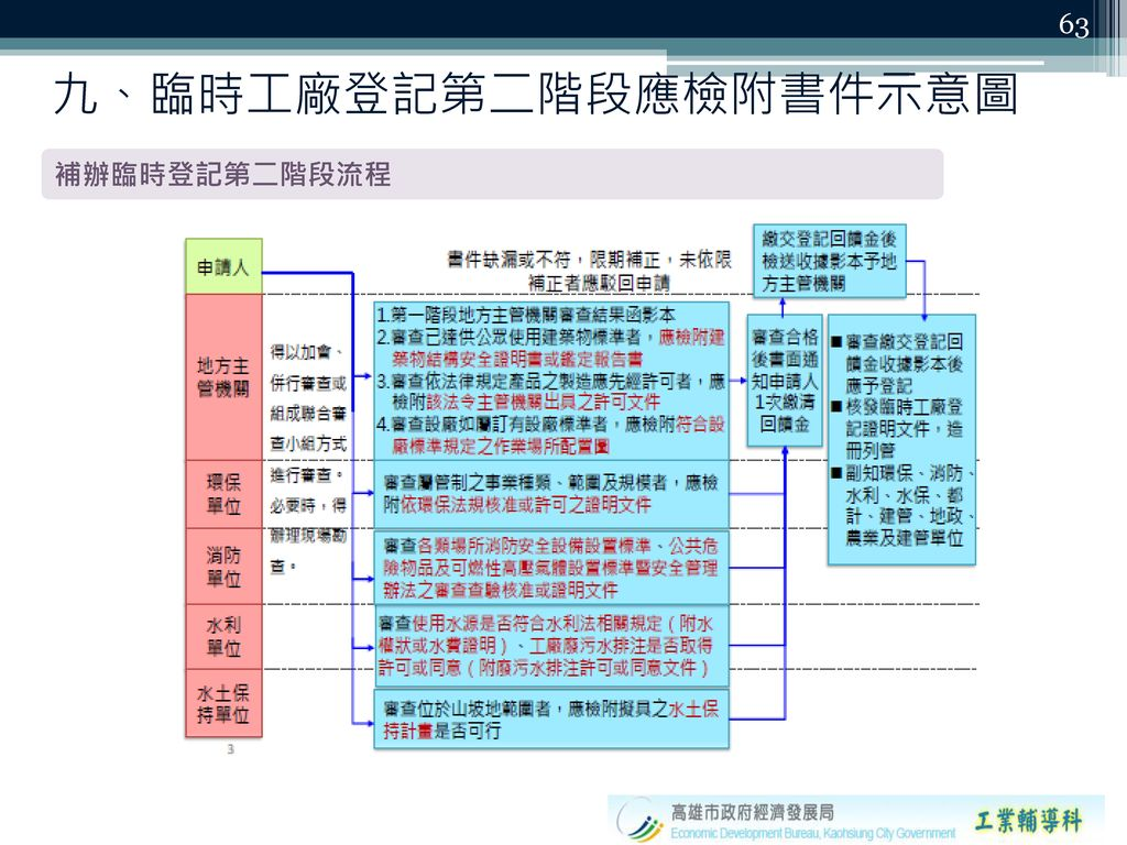 九、臨時工廠登記第二階段應檢附書件示意圖