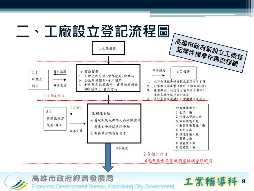 高雄市政府新設立工廠登記案件標準作業流程圖