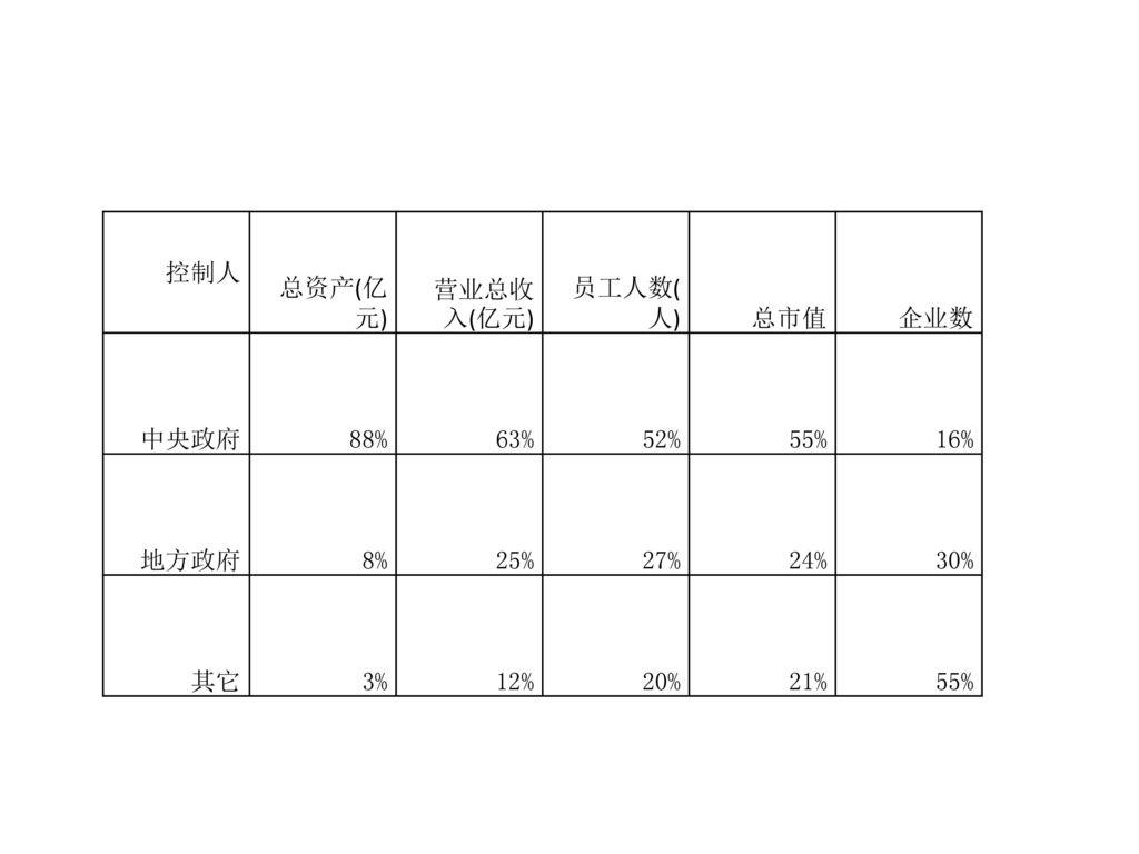 控制人 总资产(亿元) 营业总收入(亿元) 员工人数(人) 总市值. 企业数. 中央政府. 88% 63% 52% 55% 16% 地方政府. 8% 25% 27% 24%
