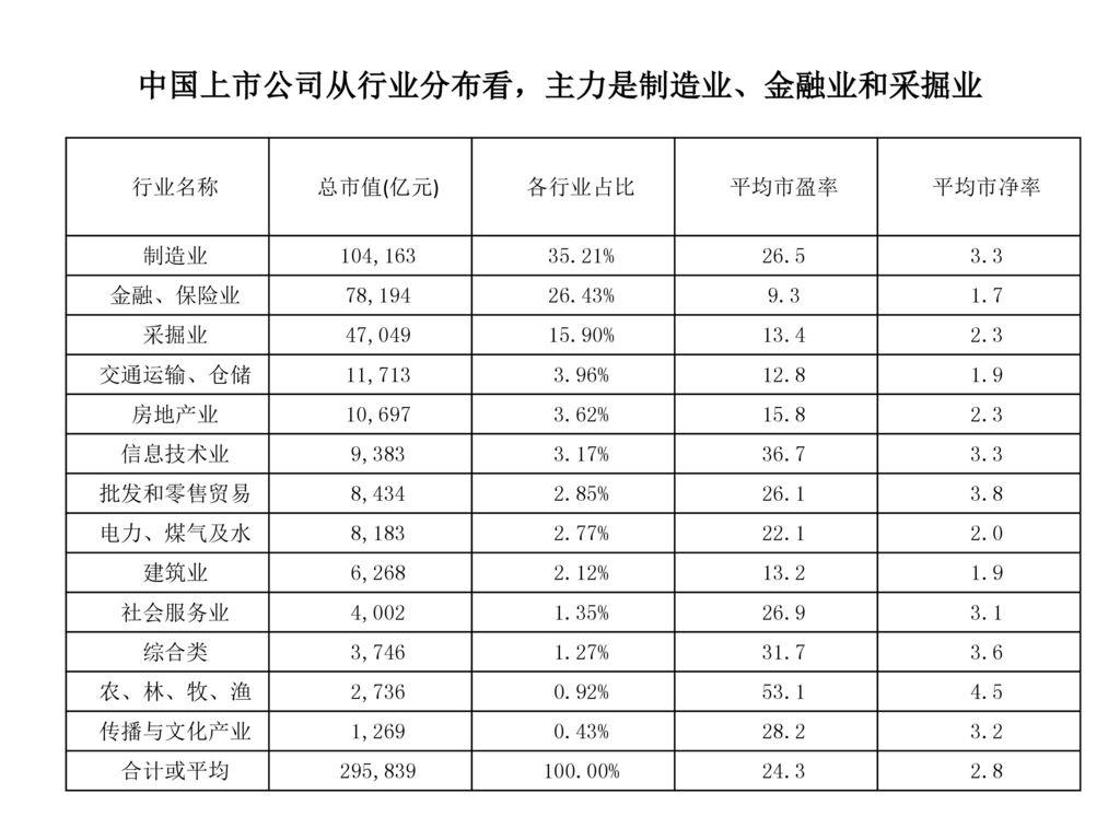 中国上市公司从行业分布看,主力是制造业、金融业和采掘业