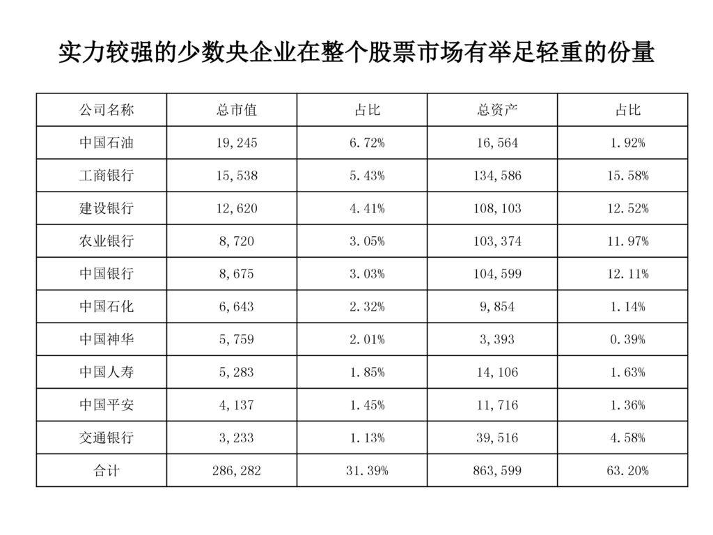 实力较强的少数央企业在整个股票市场有举足轻重的份量