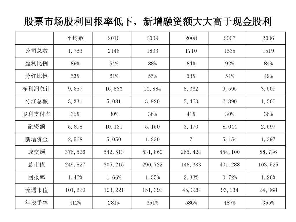 股票市场股利回报率低下,新增融资额大大高于现金股利