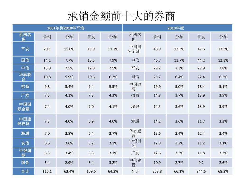 承销金额前十大的券商 2001年到2010年平均 2010年度 机构名称 承销 份额 首发 平安 20.1 11.0% 19.9 11.7%