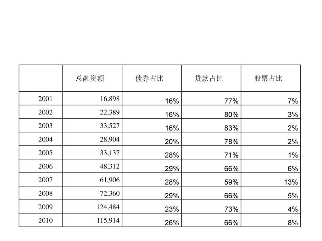 总融资额. 债券占比. 贷款占比. 股票占比. 2001. 16,898. 16% 77% 7% 2002. 22,389. 80% 3% 2003. 33,527.