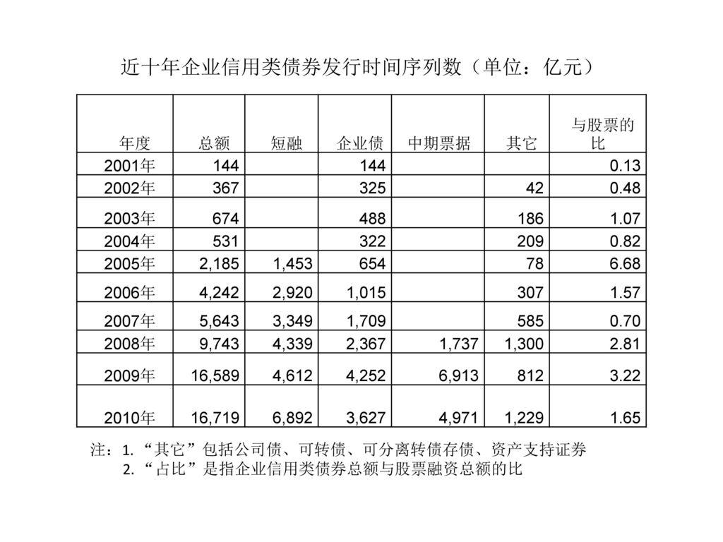 近十年企业信用类债券发行时间序列数(单位:亿元)
