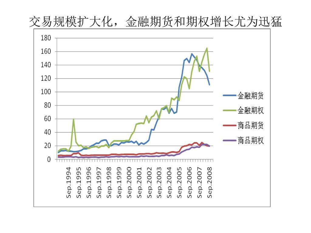 交易规模扩大化,金融期货和期权增长尤为迅猛
