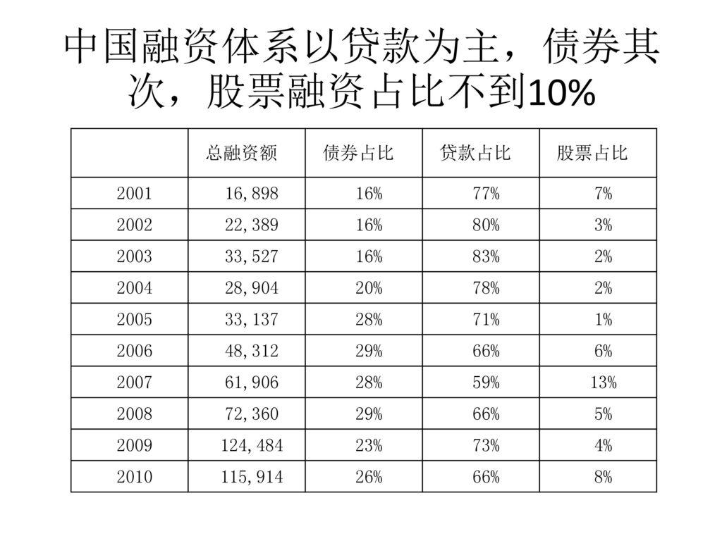中国融资体系以贷款为主,债券其次,股票融资占比不到10%