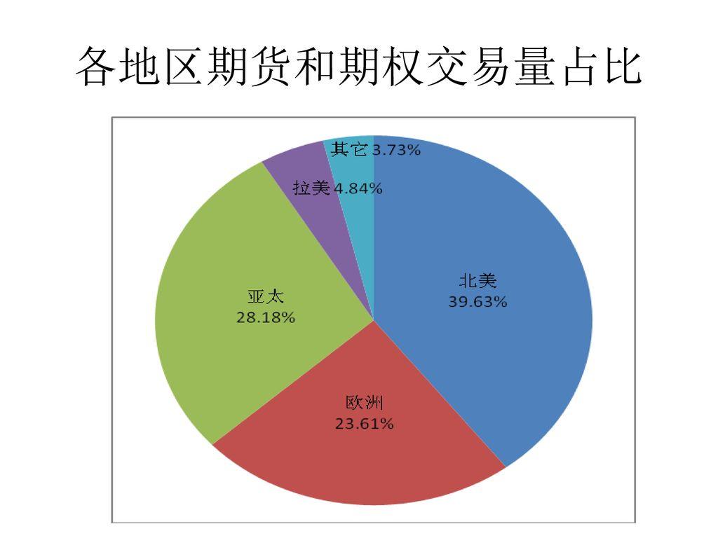 各地区期货和期权交易量占比