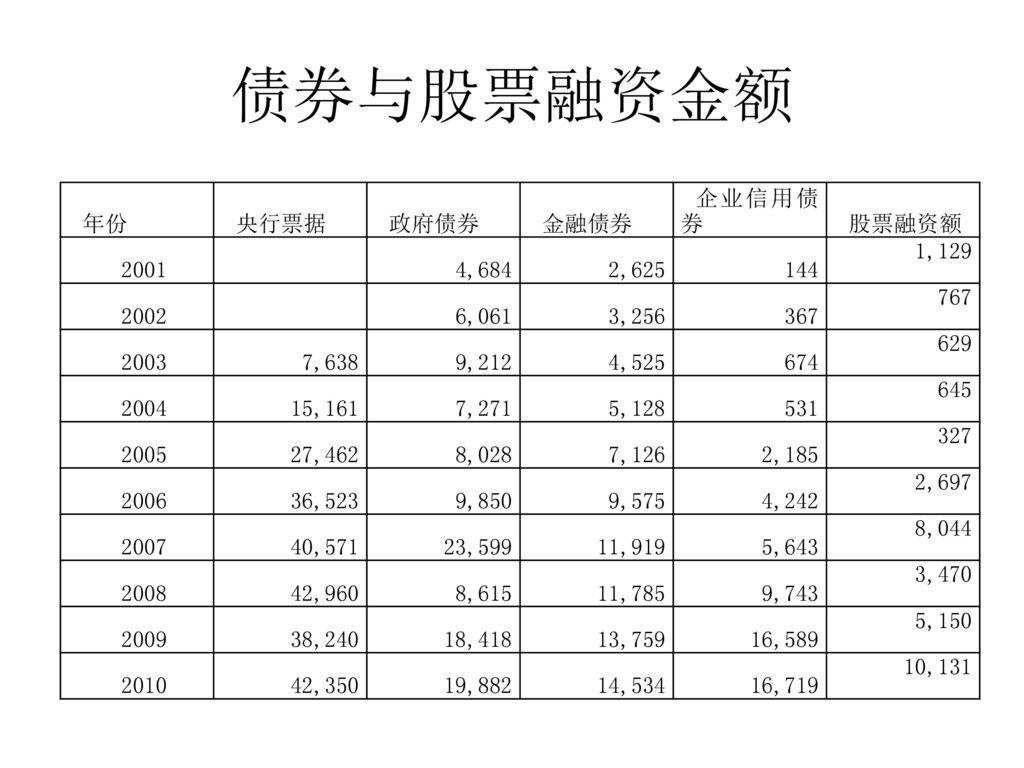 债券与股票融资金额 年份 央行票据 政府债券 金融债券 企业信用债券 股票融资额 2001 4,684 2,625 144 1,129
