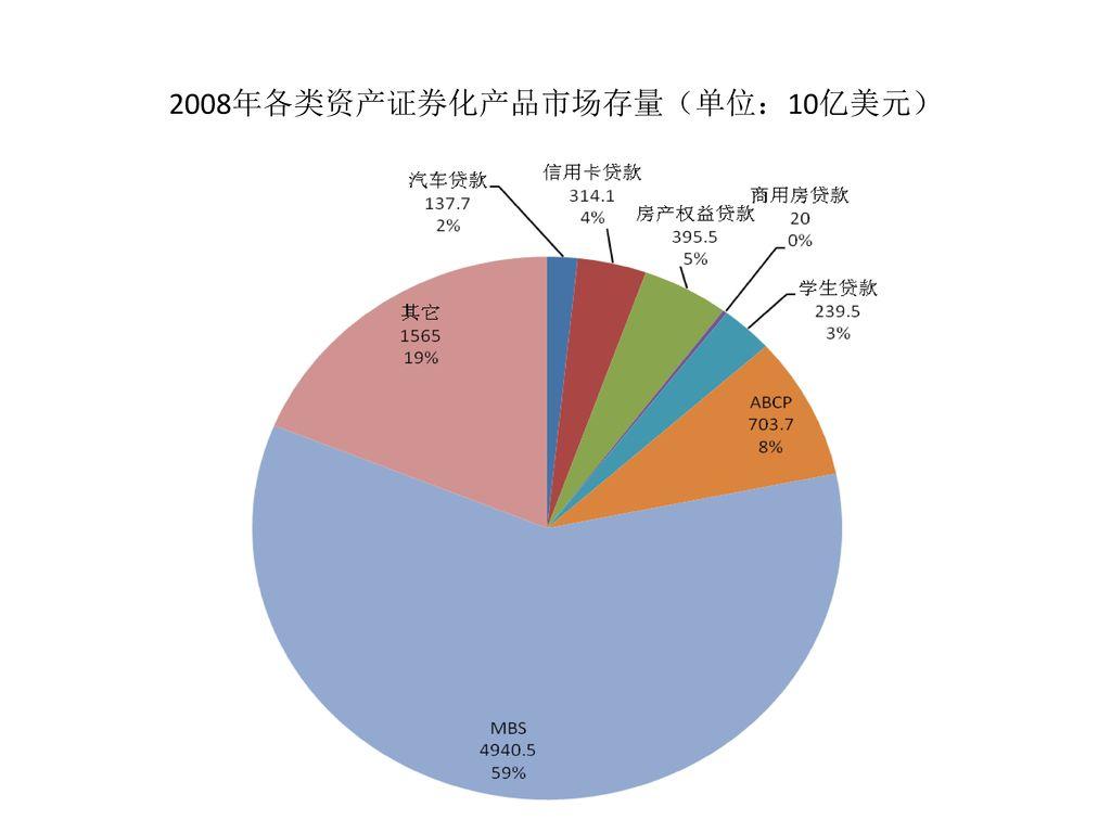 2008年各类资产证券化产品市场存量(单位:10亿美元)