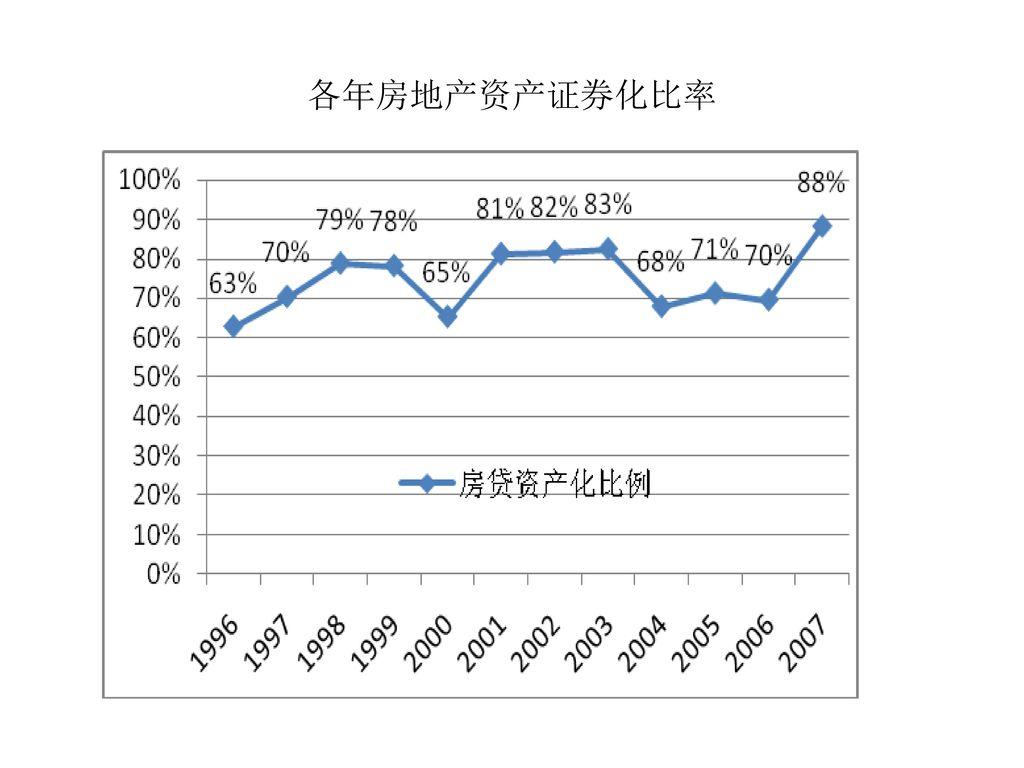 各年房地产资产证券化比率