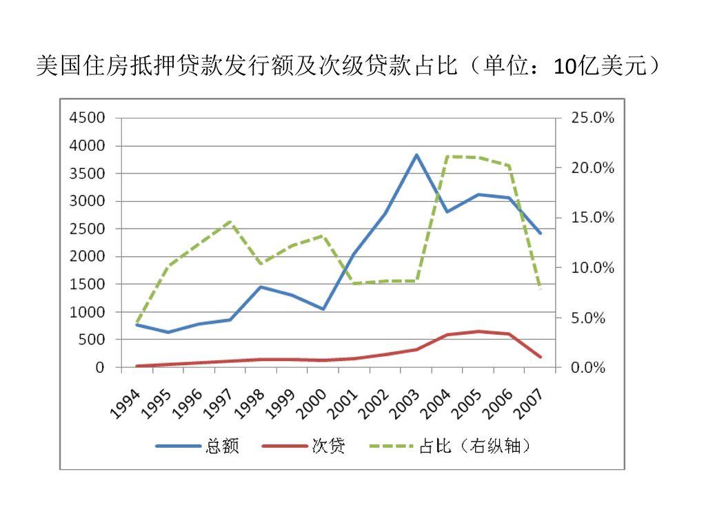 美国住房抵押贷款发行额及次级贷款占比(单位:10亿美元)