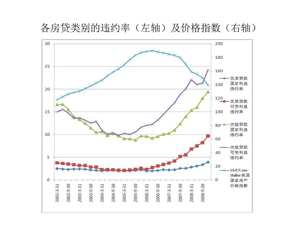 各房贷类别的违约率(左轴)及价格指数(右轴)