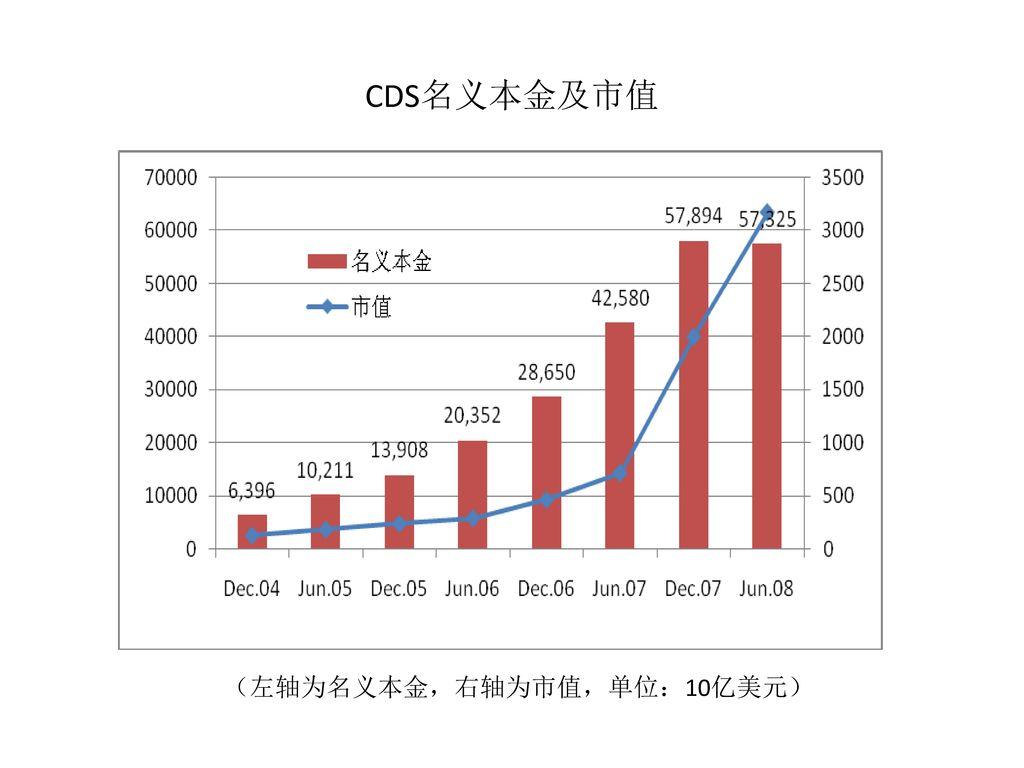 CDS名义本金及市值 (左轴为名义本金,右轴为市值,单位:10亿美元)