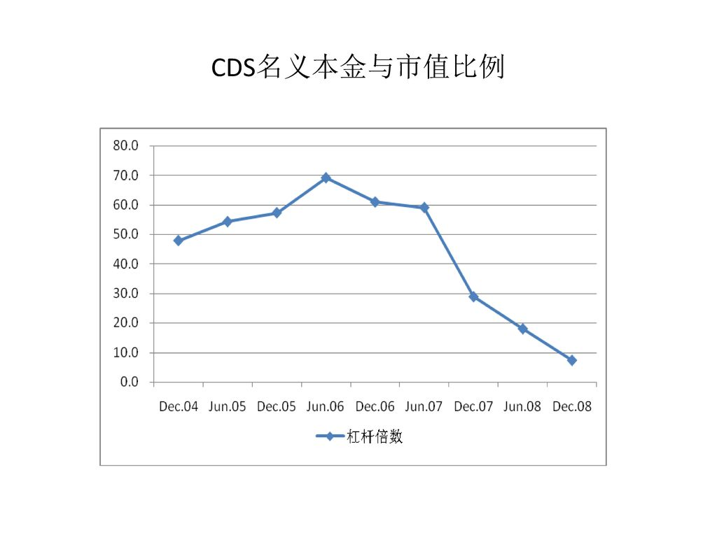 CDS名义本金与市值比例